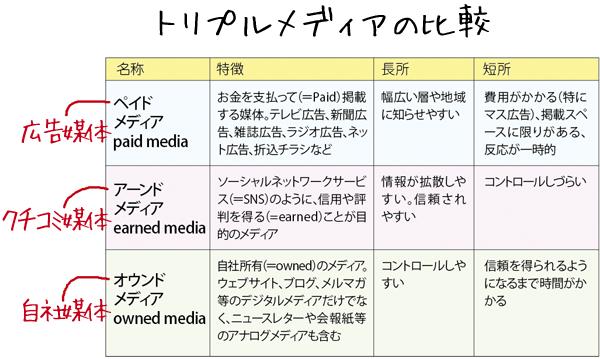 トリプルメディアの説明