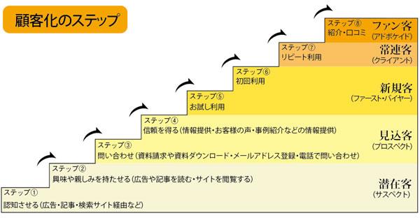 顧客づくりをステージ別に考える(1)