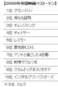 キネ旬2009ベスト10
